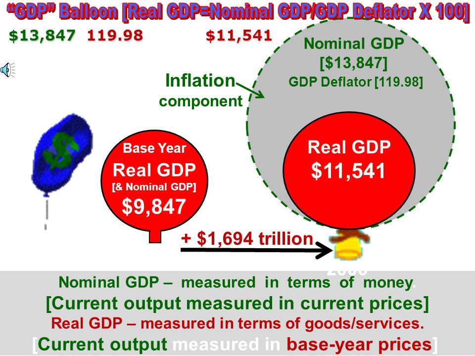 GDP Balloon [Real GDP=Nominal GDP/GDP Deflator X 100]